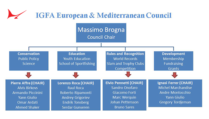 IGFA Launches New European & Mediterranean Regional Councils
