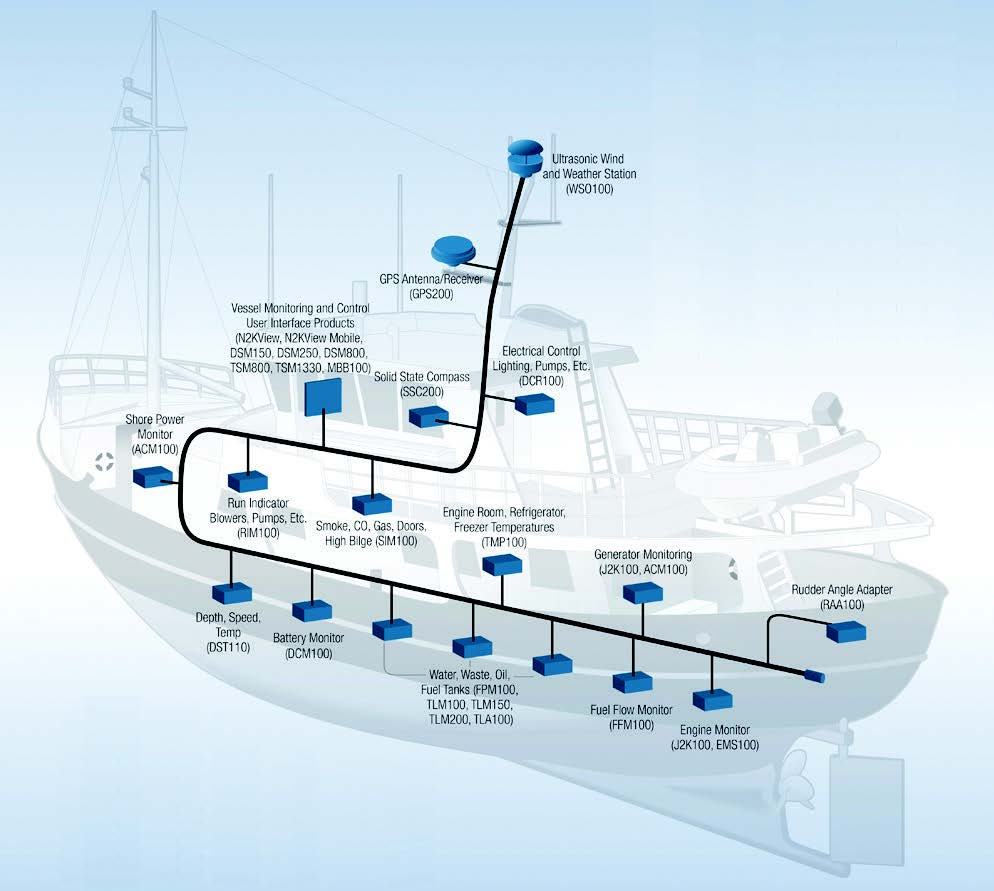 a digram of a boat showing locations of potential system monitoring inputs that would cover the boat from top to bottom.