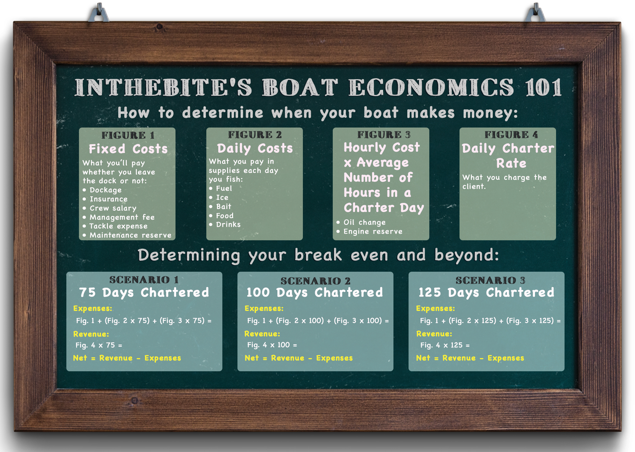 boat economics sign